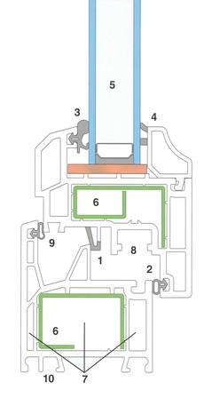 3-komorový systém INTERNOVA SOFT LINE