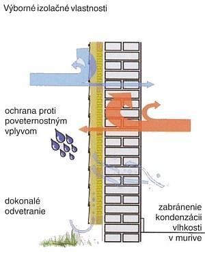 Fasádny obkladový systém SLOVINYL SIDING